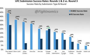 submissions rates decline over rounds