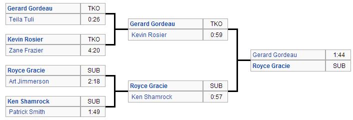 UFC 1 results flowchart