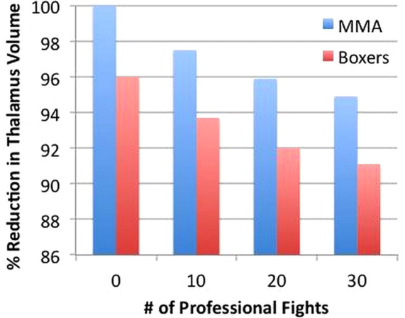 Reduction of Brain Volume in Boxers v MMA Fighters