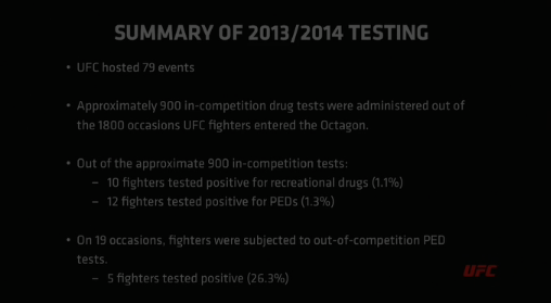 UFC 2013 2014 Doping Summary