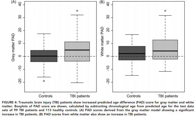 Figure 4 TBI Aging Study