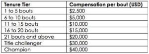 UFC Reebok Sponsorship Tiers