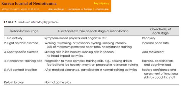 Neurotrauma Return To Combat Sports Following Concussion