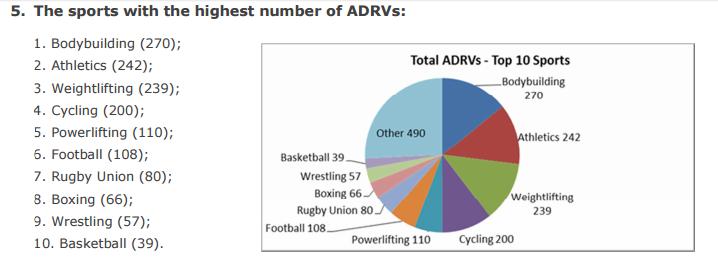 ADRV table